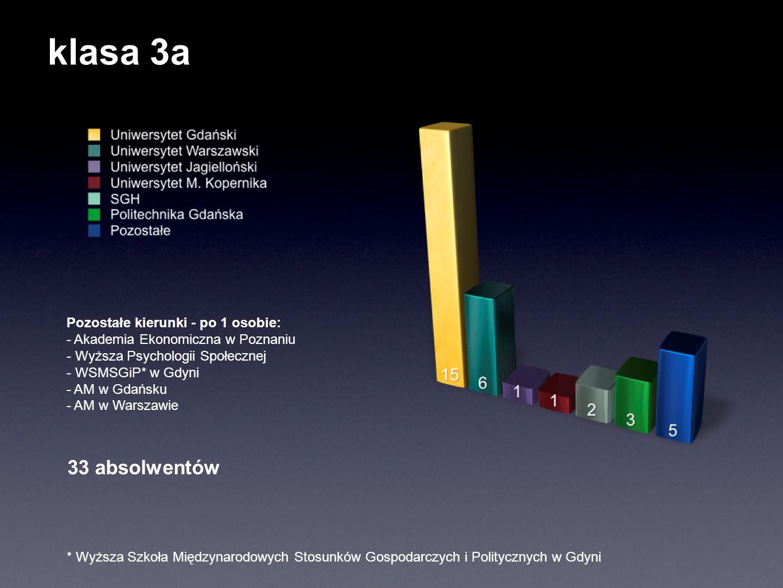 klasa 3a Pozostałe kierunki - po 1 osobie: - Akademia Ekonomiczna w Poznaniu - Wyższa Psychologii Społecznej - WSMSGiP* w Gdyni - AM w Gdańsku - AM w