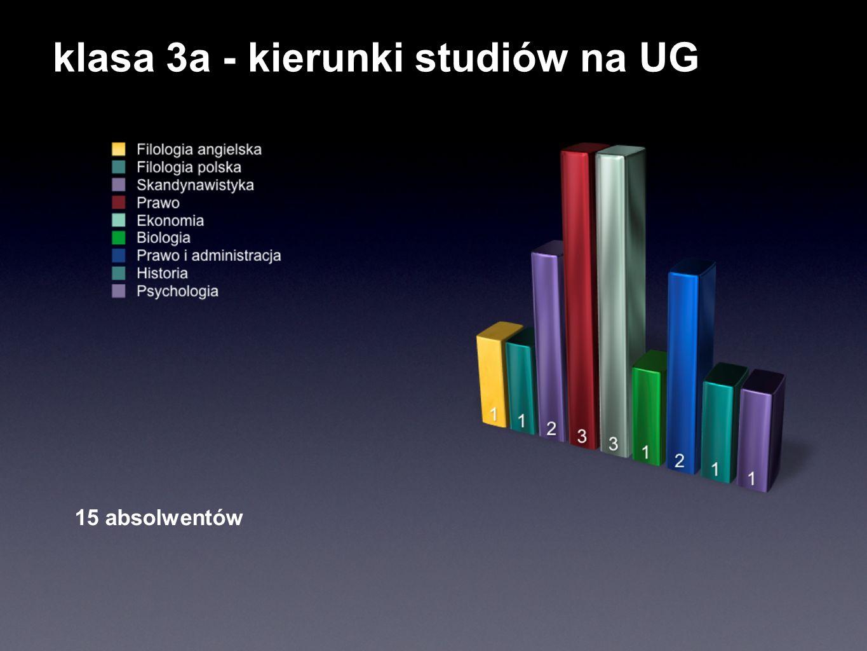 klasa 3a - kierunki studiów na UG 15 absolwentów