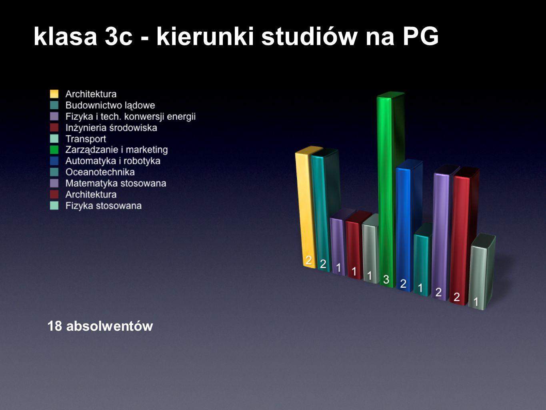 klasa 3d Pozostałe kierunki - po 1 osobie: - Gdańska Wyższa Szkoła Humanistyczna - Gdańskie Seminarium Duchowne 29 absolwentów