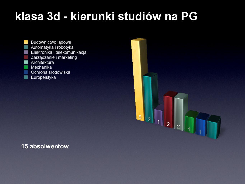 klasa 3e Pozostałe kierunki - po 1 osobie: - AWF - Kolegium Języków Obcych - Uczelnia prywatna w Elblągu 33 absolwentów * Wyższa Szkoła Międzynarodowych Stosunków Gospodarczych i Politycznych w Gdyni
