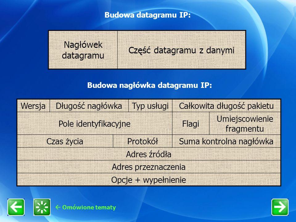 Omówione tematy Budowa datagramu IP: Nagłówek datagramu Część datagramu z danymi Budowa nagłówka datagramu IP: WersjaDługość nagłówkaTyp usługiCałkowi