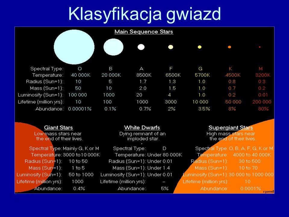 Klasyfikacja gwiazd (typy spektralne Morgana-Keenana) zaczyna się od dużych i jasnych gwiazd typu O, a kończy się na gwiazdach Klasy M.