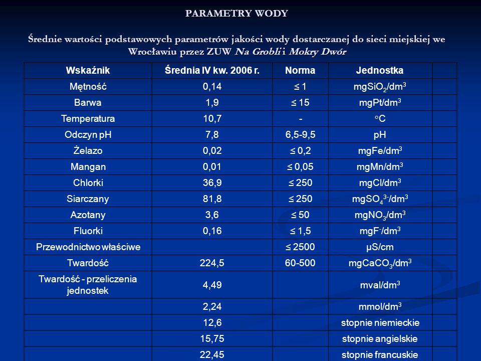 PARAMETRY WODY Średnie wartości podstawowych parametrów jakości wody dostarczanej do sieci miejskiej we Wrocławiu przez ZUW Na Grobli i Mokry Dwór Wsk
