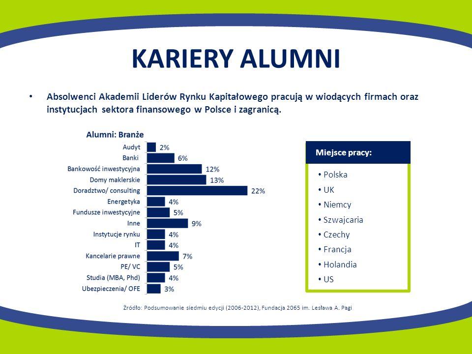 KARIERY ALUMNI Absolwenci Akademii Liderów Rynku Kapitałowego pracują w wiodących firmach oraz instytucjach sektora finansowego w Polsce i zagranicą.