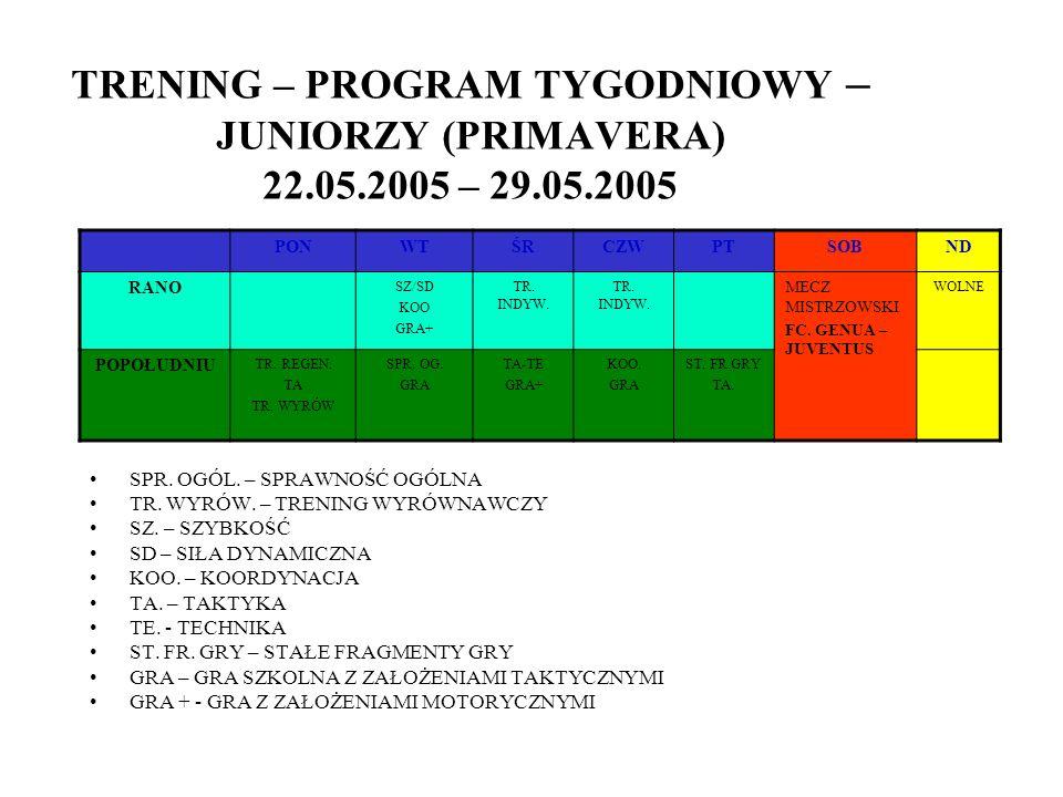 TRENING – PROGRAM TYGODNIOWY – JUNIORZY (PRIMAVERA) 22.05.2005 – 29.05.2005 PONWTŚRCZWPTSOBND RANO SZ/SD KOO GRA+ TR. INDYW. MECZ MISTRZOWSKI FC. GENU