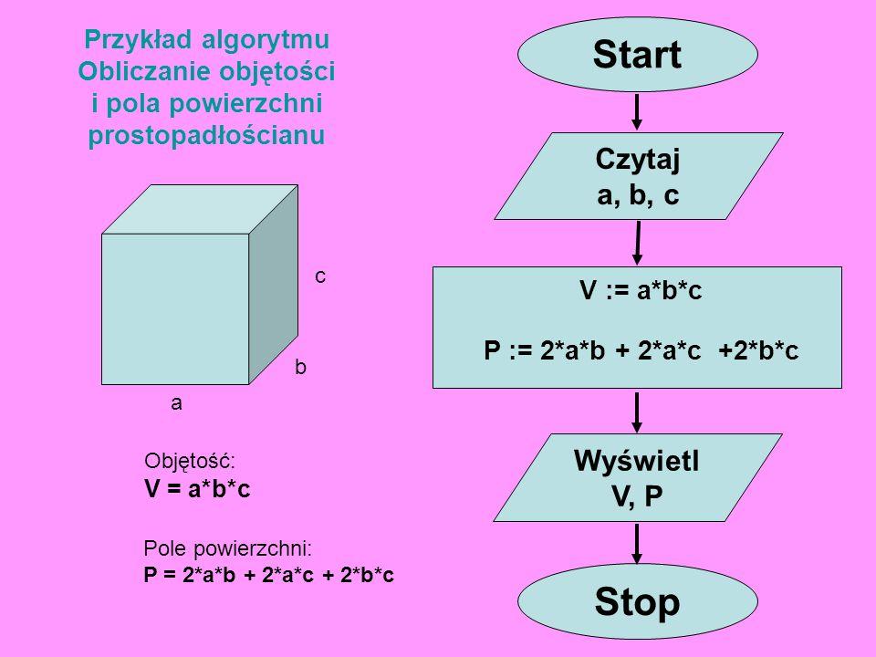 Przykład algorytmu Obliczanie objętości i pola powierzchni prostopadłościanu a b c Objętość: V = a*b*c Pole powierzchni: P = 2*a*b + 2*a*c + 2*b*c Sta
