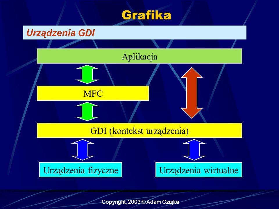 Copyright, 2003 © Adam Czajka Grafika Urządzenia GDI GDI (kontekst urządzenia) Urządzenia fizyczneUrządzenia wirtualne Aplikacja MFC
