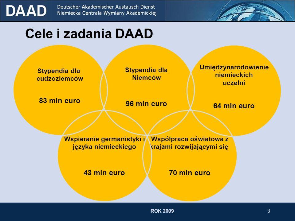 3 Cele i zadania DAAD Współpraca oświatowa z krajami rozwijającymi się 70 mln euro Umiędzynarodowienie niemieckich uczelni 64 mln euro Wspieranie germanistyki i języka niemieckiego 43 mln euro Stypendia dla cudzoziemców 83 mln euro Stypendia dla Niemców 96 mln euro ROK 2009