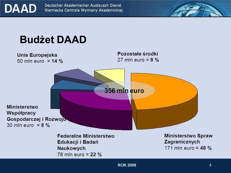 3 Cele i zadania DAAD Współpraca oświatowa z krajami rozwijającymi się 70 mln euro Umiędzynarodowienie niemieckich uczelni 64 mln euro Wspieranie germ