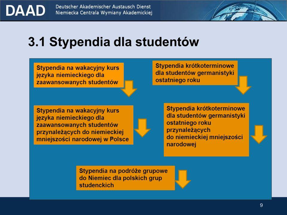 Stypendia na pobyty badawcze w Niemczech dla doktorantów Cel przeprowadzenie prac badawczych na jednej z niemieckich uczelni w ramach doktoratu w Polsce prace badawcze w ramach doktoratu na jednej z niemieckich uczelni Czas trwania1-6 miesięcy (krótki pobyt badawczy) 7-10 miesięcy (długi pobyt badawczy) 3 lata (wyjątkowo cały doktorat w Niemczech) Wysokość stypendium 750 - 1.000 miesięcznie + dodatkowe świadczenia Kandydaciabsolwenci wszystkich kierunków, którzy do momentu rozpoczęcia stypendium uzyskają dyplom Limit wieku kandydatów nie ma, ale złożenie wniosku najpóźniej 3 lata po rozpoczęciu doktoratu Terminy składania wniosków 16 listopada 2009 19