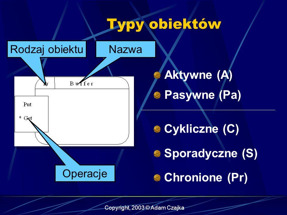 Copyright, 2003 © Adam Czajka Typy obiektów Aktywne (A) Pasywne (Pa) Rodzaj obiektuNazwa Operacje Cykliczne (C) Sporadyczne (S) Chronione (Pr)