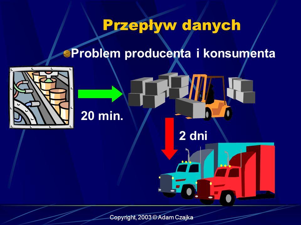 Copyright, 2003 © Adam Czajka Przepływ danych Problem producenta i konsumenta 20 min. 2 dni