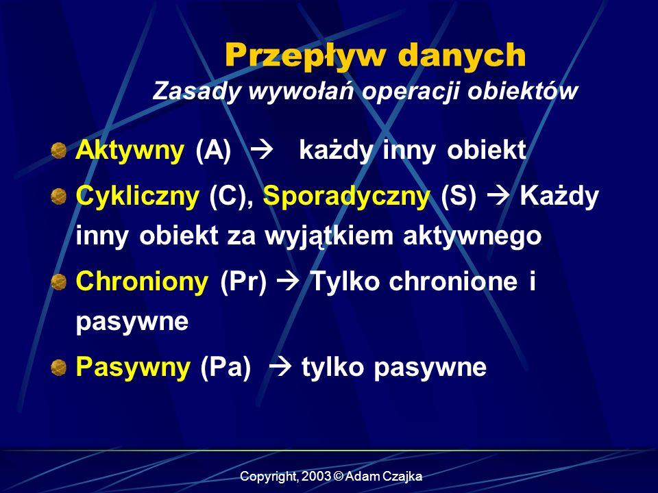 Copyright, 2003 © Adam Czajka Zasady wywołań operacji obiektów Aktywny (A) każdy inny obiekt Cykliczny (C), Sporadyczny (S) Każdy inny obiekt za wyjąt