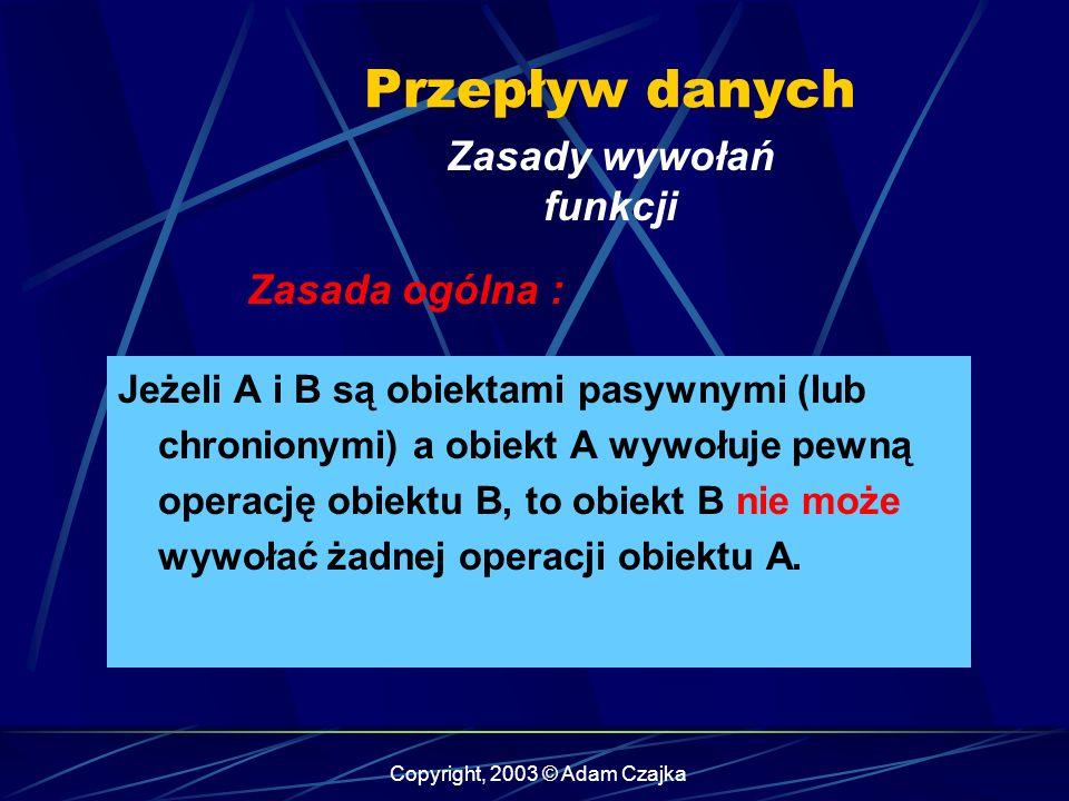 Copyright, 2003 © Adam Czajka Zasady wywołań funkcji Jeżeli A i B są obiektami pasywnymi (lub chronionymi) a obiekt A wywołuje pewną operację obiektu