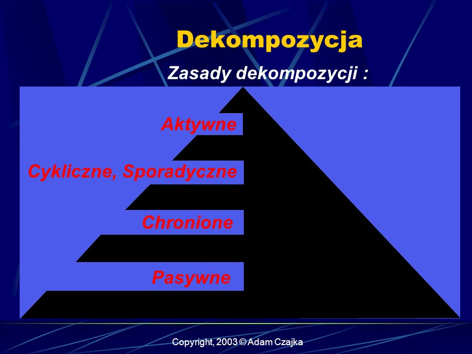Copyright, 2003 © Adam Czajka Zasady dekompozycji : Dekompozycja Aktywne Cykliczne, Sporadyczne Chronione Pasywne