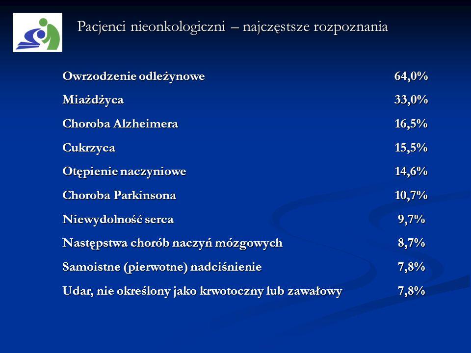 Owrzodzenie odleżynowe 64,0% Miażdżyca33,0% Choroba Alzheimera 16,5% Cukrzyca15,5% Otępienie naczyniowe 14,6% Choroba Parkinsona 10,7% Niewydolność se