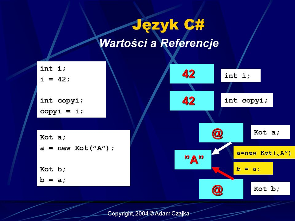Copyright, 2004 © Adam Czajka Język C# Wartości a Referencje int i; i = 42; int copyi; copyi = i; Kot a; a = new Kot(A); Kot b; b = a; 42 42 int i; 42