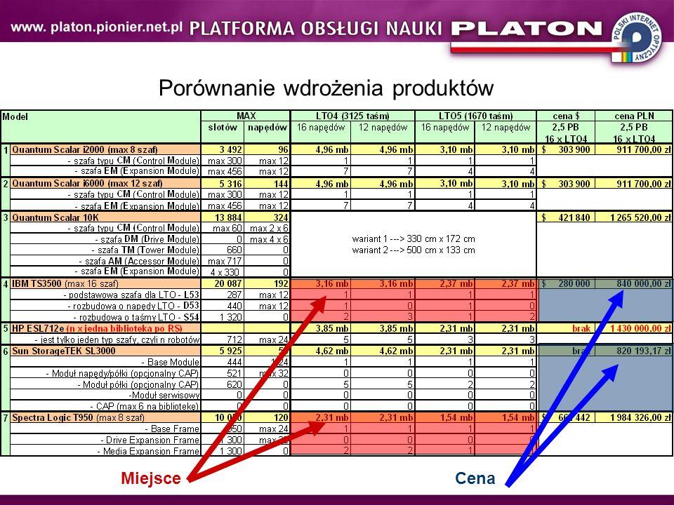 Porównanie wdrożenia produktów MiejsceCena
