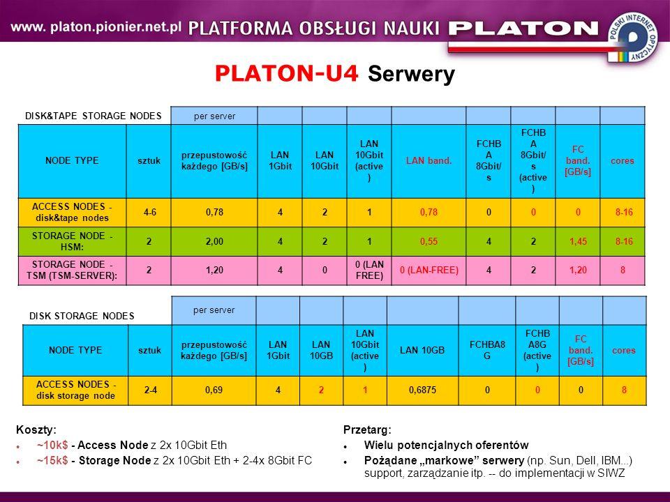 PLATON-U4 Serwery DISK&TAPE STORAGE NODESper server NODE TYPEsztuk przepustowość każdego [GB/s] LAN 1Gbit LAN 10Gbit LAN 10Gbit (active ) LAN band. FC