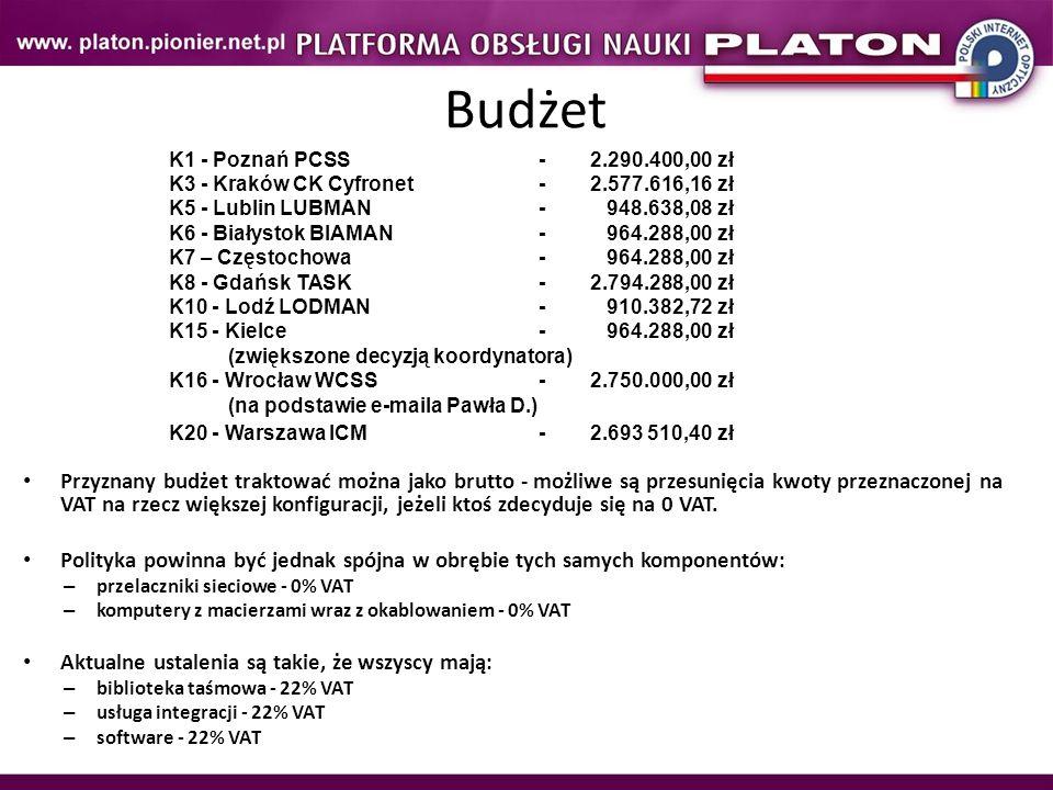 Budżet K1 - Poznań PCSS -2.290.400,00 zł K3 - Kraków CK Cyfronet - 2.577.616,16 zł K5 - Lublin LUBMAN- 948.638,08 zł K6 - Białystok BIAMAN- 964.288,00