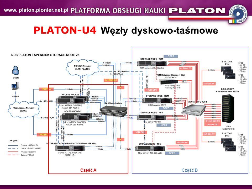 PLATON-U4 Węzły dyskowo-taśmowe Część B Część A