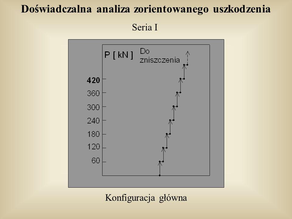 Doświadczalna analiza zorientowanego uszkodzenia Seria I Konfiguracja główna