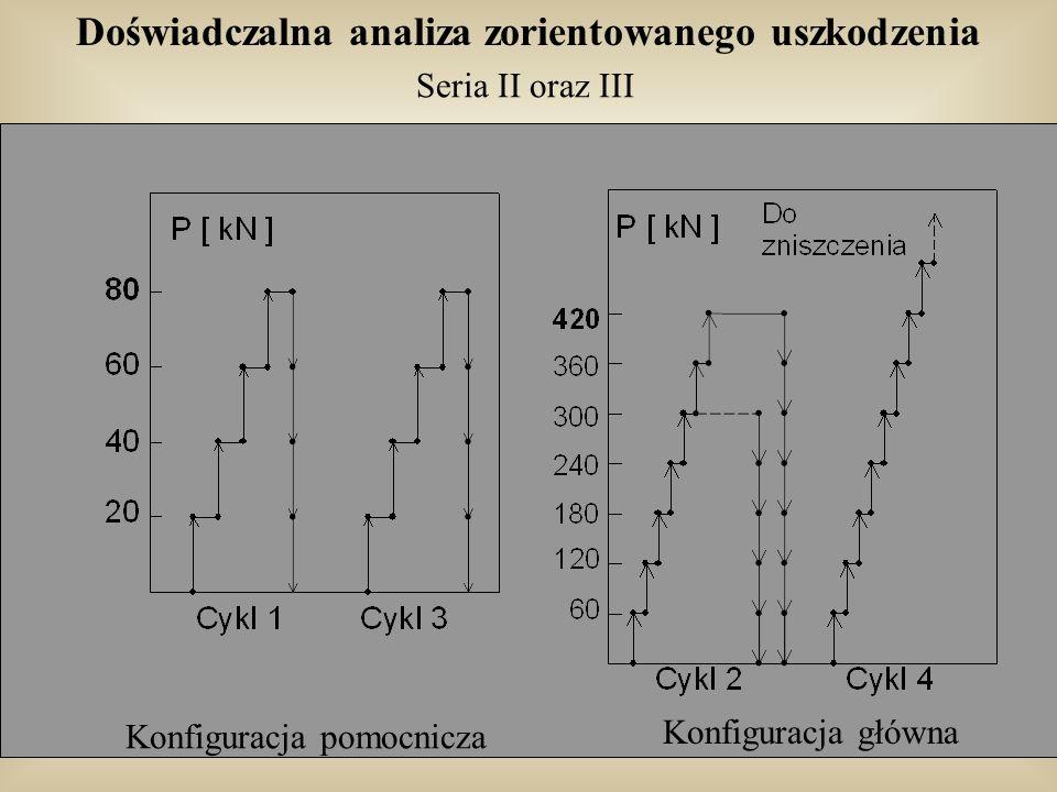 Doświadczalna analiza zorientowanego uszkodzenia Seria II oraz III Konfiguracja pomocnicza Konfiguracja główna
