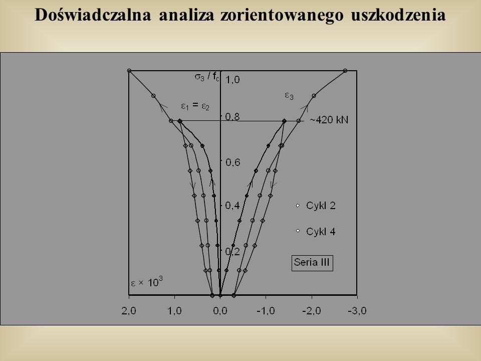 Zastosowanie modelu dla trójosiowego stanu naprężenia Beton Green S. J., Swanson S. R.