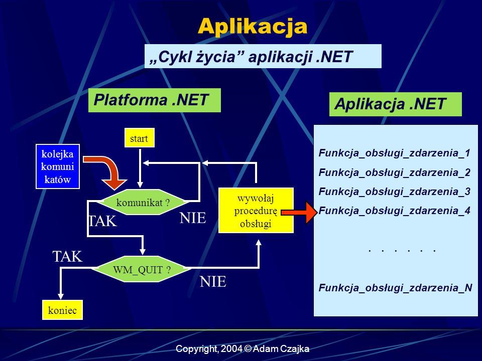 Copyright, 2004 © Adam Czajka kolejka komuni katów start koniec komunikat ? WM_QUIT ? wywołaj procedurę obsługi TAK NIE Platforma.NET Aplikacja.NET Fu