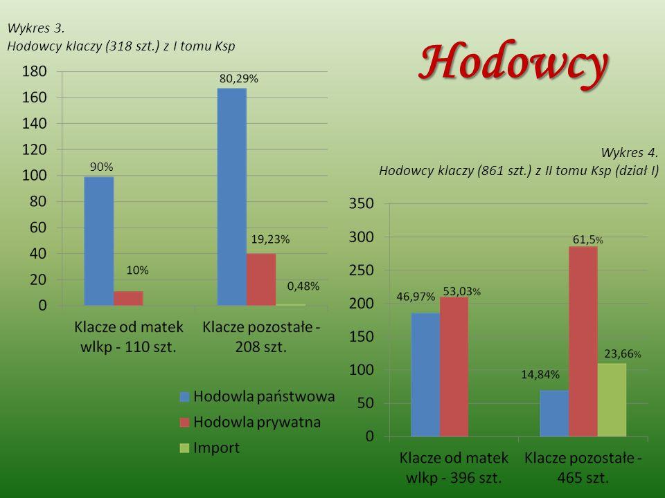 Wykres 4. Hodowcy klaczy (861 szt.) z II tomu Ksp (dział I) Wykres 3. Hodowcy klaczy (318 szt.) z I tomu Ksp 90% Hodowcy