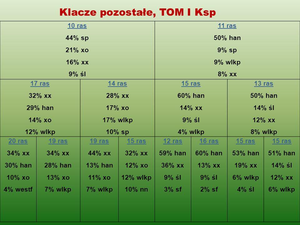 Klacze pozostałe, TOM I Ksp 10 ras 44% sp 21% xo 16% xx 9% śl 11 ras 50% han 9% sp 9% wlkp 8% xx 17 ras 32% xx 29% han 14% xo 12% wlkp 14 ras 28% xx 1
