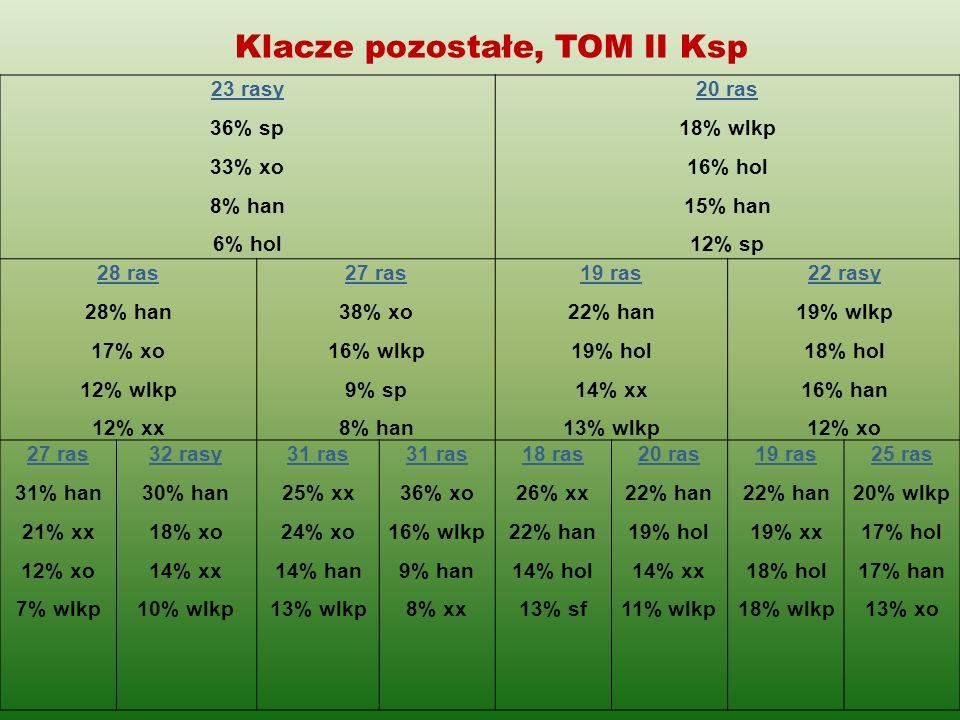 Klacze pozostałe, TOM II Ksp 23 rasy 36% sp 33% xo 8% han 6% hol 20 ras 18% wlkp 16% hol 15% han 12% sp 28 ras 28% han 17% xo 12% wlkp 12% xx 27 ras 3