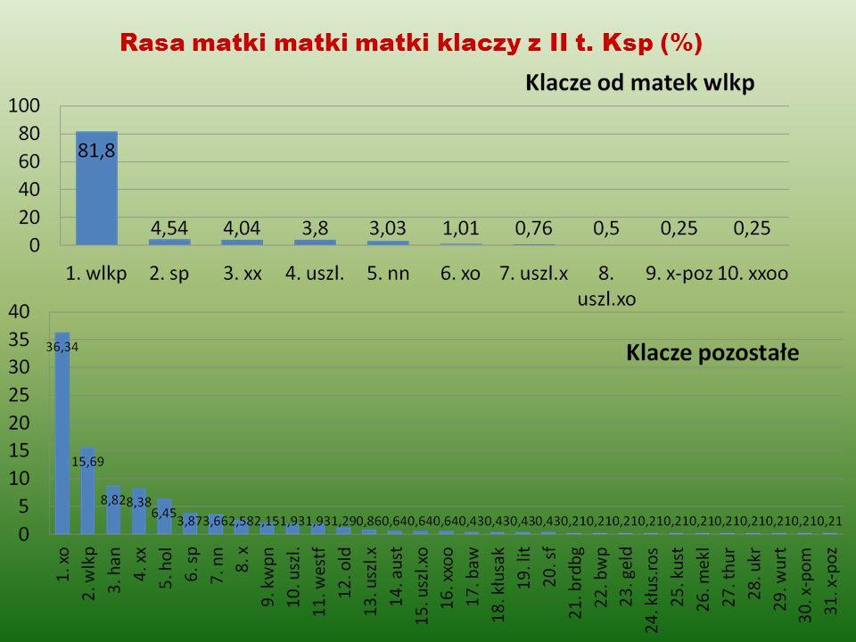 Rasa matki matki matki klaczy z II t. Ksp (%)