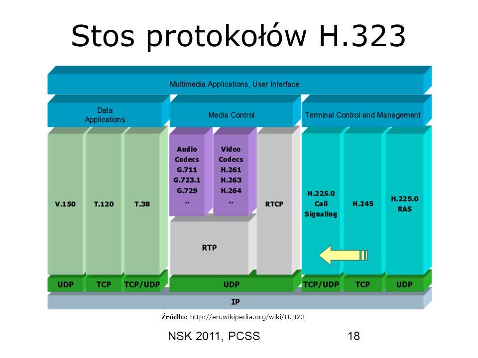 NSK 2011, PCSS18 Stos protokołów H.323 Źródło: http://en.wikipedia.org/wiki/H.323