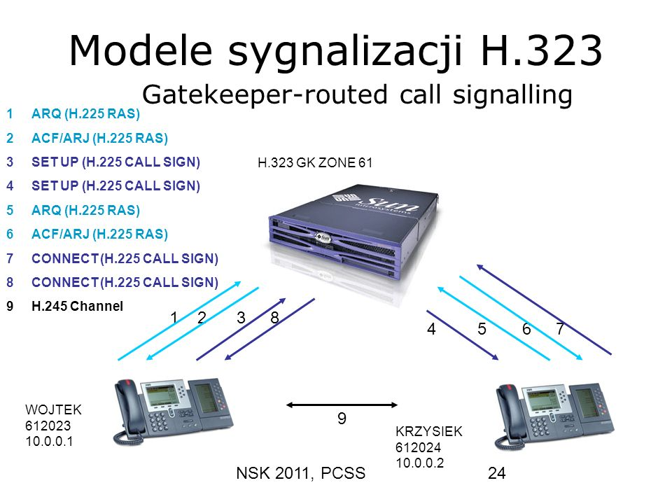 NSK 2011, PCSS24 Modele sygnalizacji H.323 1ARQ (H.225 RAS) 2ACF/ARJ (H.225 RAS) 3SET UP (H.225 CALL SIGN) 4SET UP (H.225 CALL SIGN) 5ARQ (H.225 RAS)