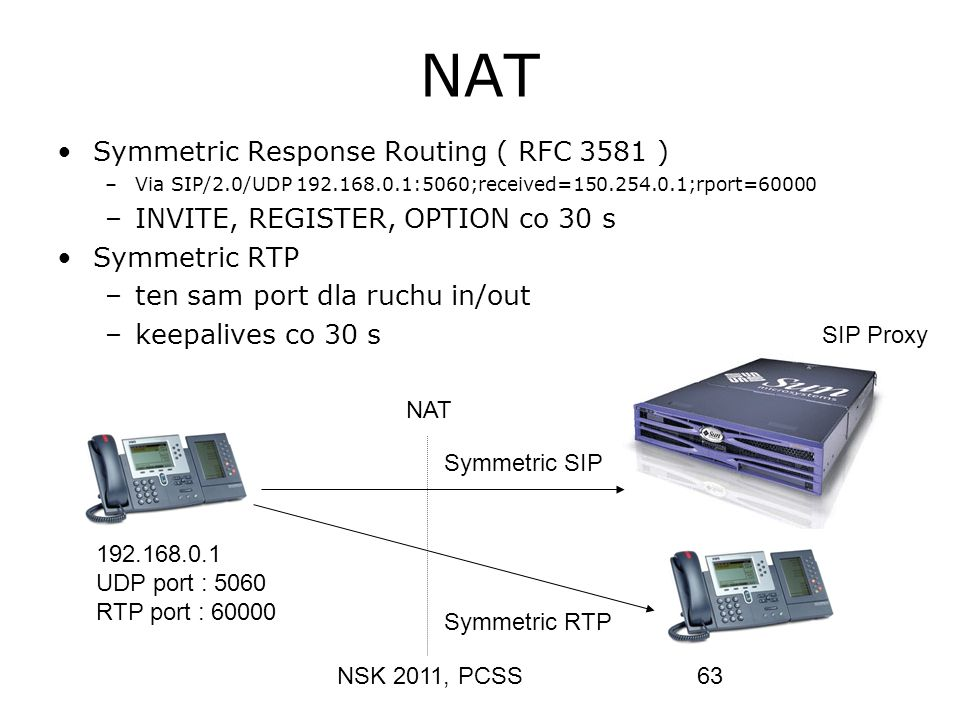 NSK 2011, PCSS63 NAT Symmetric Response Routing ( RFC 3581 ) –Via SIP/2.0/UDP 192.168.0.1:5060;received=150.254.0.1;rport=60000 –INVITE, REGISTER, OPT