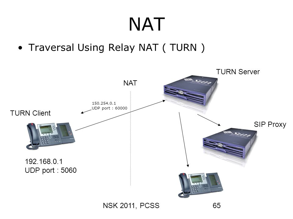 NSK 2011, PCSS65 NAT Traversal Using Relay NAT ( TURN ) NAT TURN Client 192.168.0.1 UDP port : 5060 150.254.0.1 UDP port : 60000 SIP Proxy TURN Server