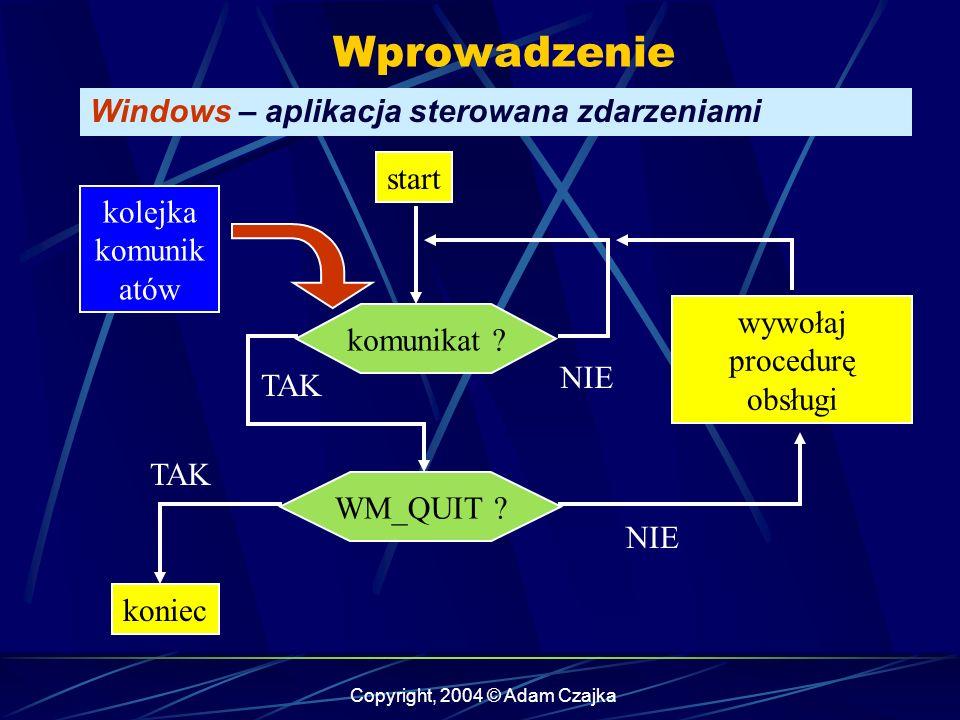 Copyright, 2004 © Adam Czajka Wprowadzenie Windows – aplikacja sterowana zdarzeniami kolejka komunik atów start koniec komunikat .
