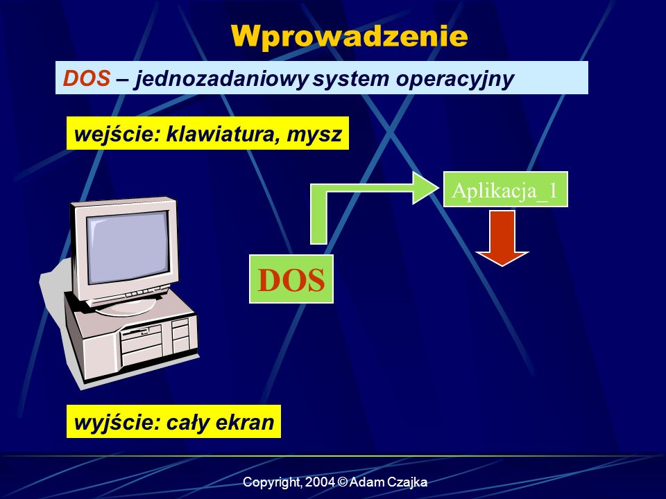 Copyright, 2004 © Adam Czajka Wprowadzenie DOS – jednozadaniowy system operacyjny Aplikacja_2 DOS wejście: klawiatura, mysz wyjście: cały ekran