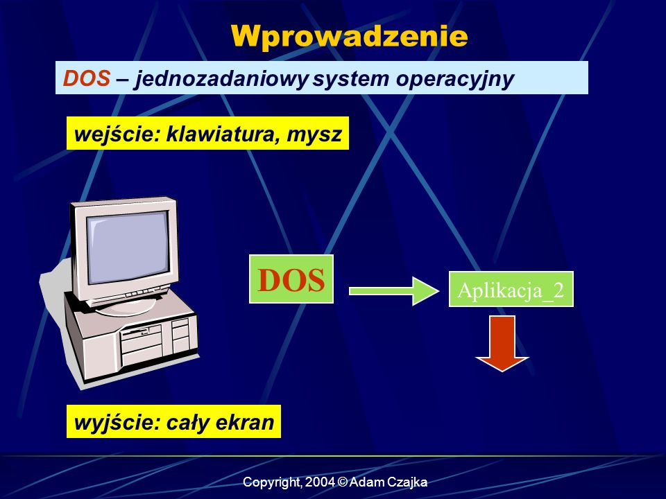 Copyright, 2004 © Adam Czajka Wprowadzenie DOS – jednozadaniowy system operacyjny Aplikacja_3 DOS wejście: klawiatura, mysz wyjście: cały ekran