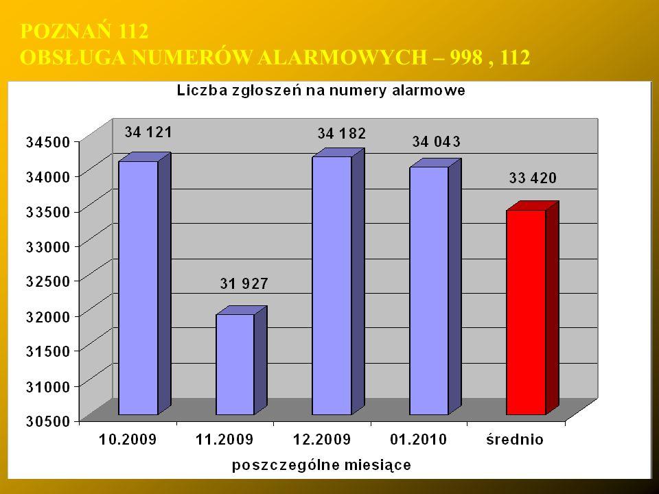 POZNAŃ 112 OBSŁUGA NUMERÓW ALARMOWYCH – 998, 112