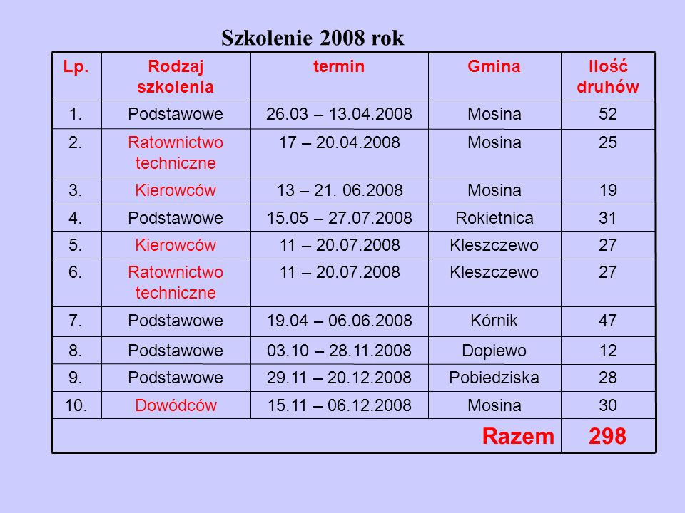 Szkolenie 2008 rok 298Razem 30Mosina15.11 – 06.12.2008Dowódców10.