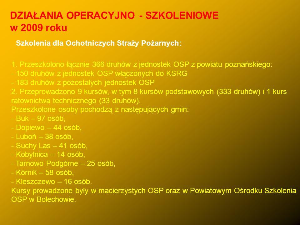 1. Przeszkolono łącznie 366 druhów z jednostek OSP z powiatu poznańskiego: - 150 druhów z jednostek OSP włączonych do KSRG - 183 druhów z pozostałych