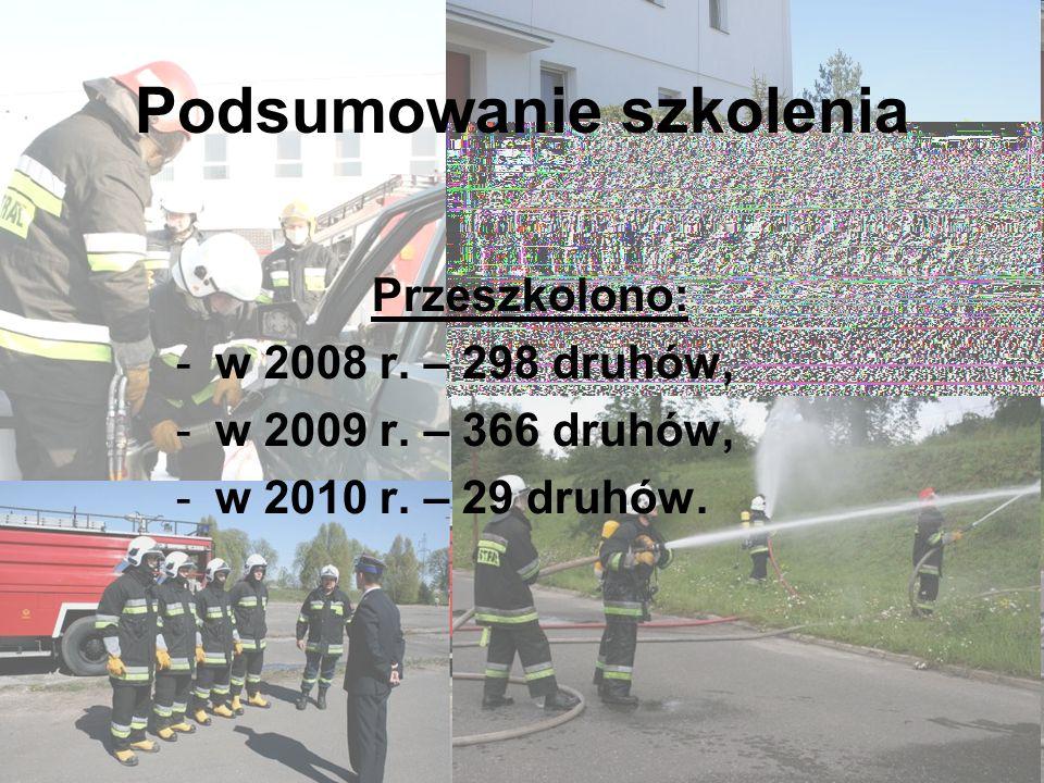 Podsumowanie szkolenia Przeszkolono: -w 2008 r. – 298 druhów, -w 2009 r.