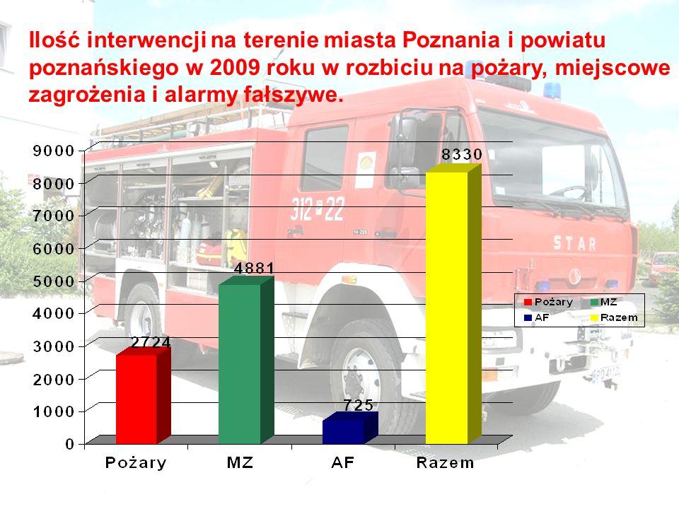 Ilość interwencji na terenie miasta Poznania i powiatu poznańskiego w 2009 roku w rozbiciu na pożary, miejscowe zagrożenia i alarmy fałszywe.