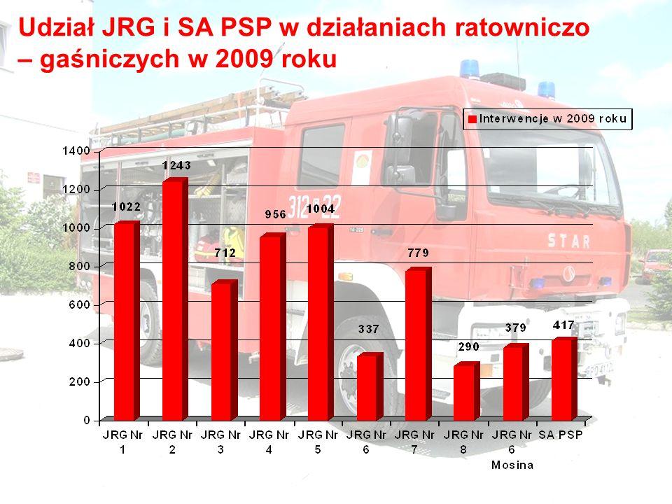Udział JRG i SA PSP w działaniach ratowniczo – gaśniczych w 2009 roku
