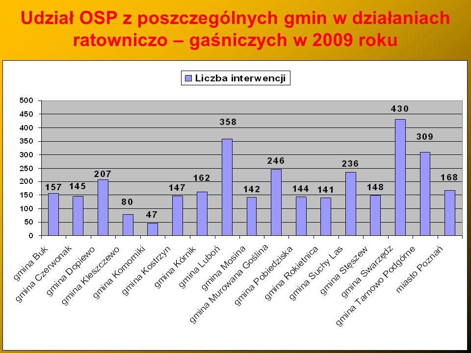 Udział OSP z poszczególnych gmin w działaniach ratowniczo – gaśniczych w 2009 roku
