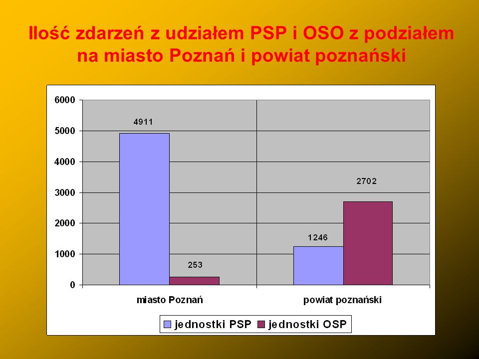Analiza działań ratowniczych na obszarze działania Komendy Miejskiej PSP w Poznaniu w 2009 roku Podczas akcji ratowniczo – gaśniczych w usuwaniu skutków zdarzeń w roku 2009, udział brało 13 153 zastępów i 58 544 strażaków, z czego: -z jednostek ratowniczo – gaśniczych – 9 169 zastępów i 39 320 strażaków, - z jednostek OSP w KSRG – 3 313 zastępów i 16 136 druhów, - z jednostek OSP poza KSRG – 671 zastępów i 3 088 druhów.