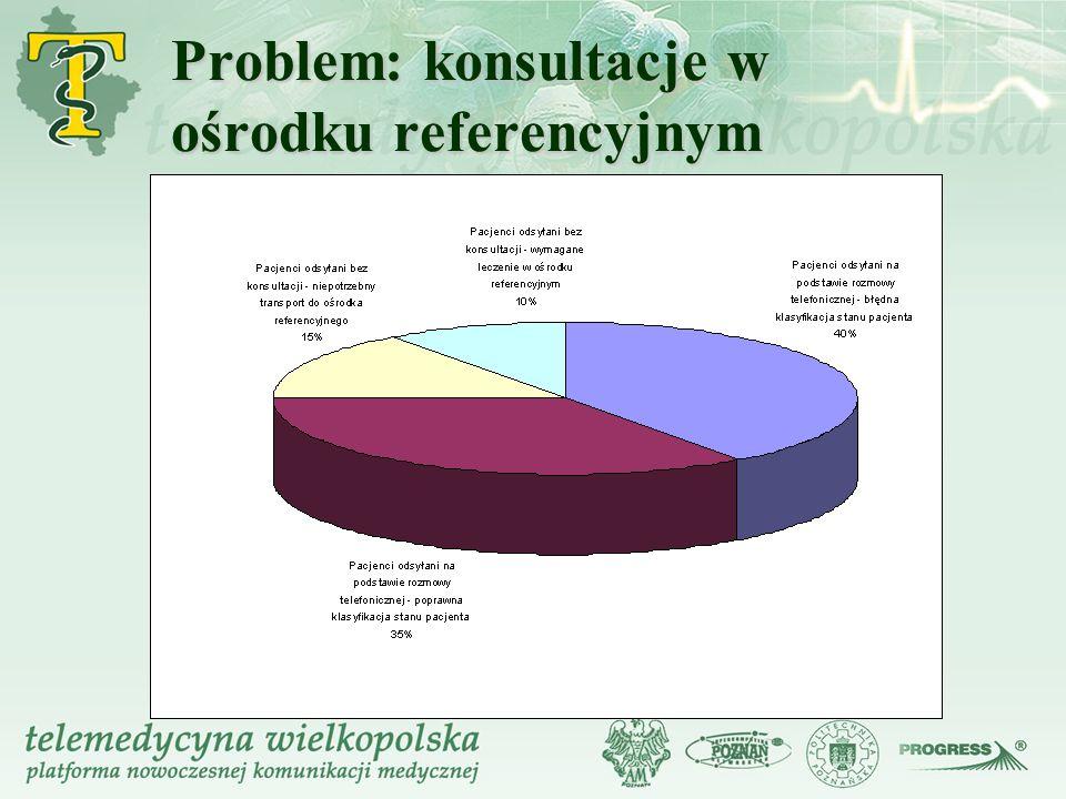 Problem: konsultacje w ośrodku referencyjnym