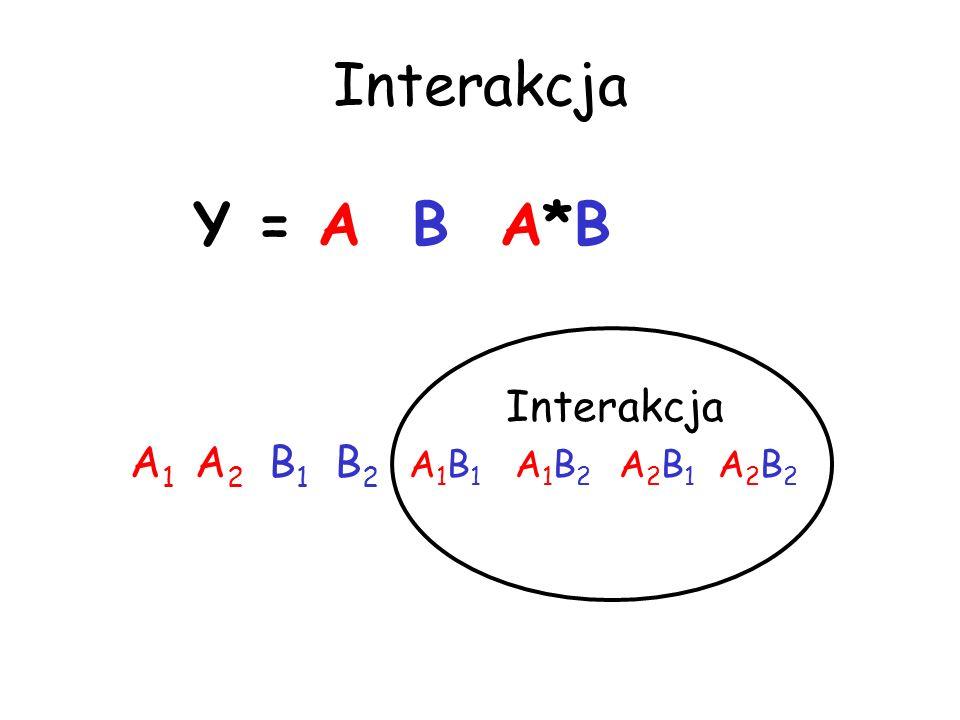 Interakcja A 1 A 2 B 1 B 2 A 1 B 1 A 1 B 2 A 2 B 1 A 2 B 2 Interakcja Y = A B A*B